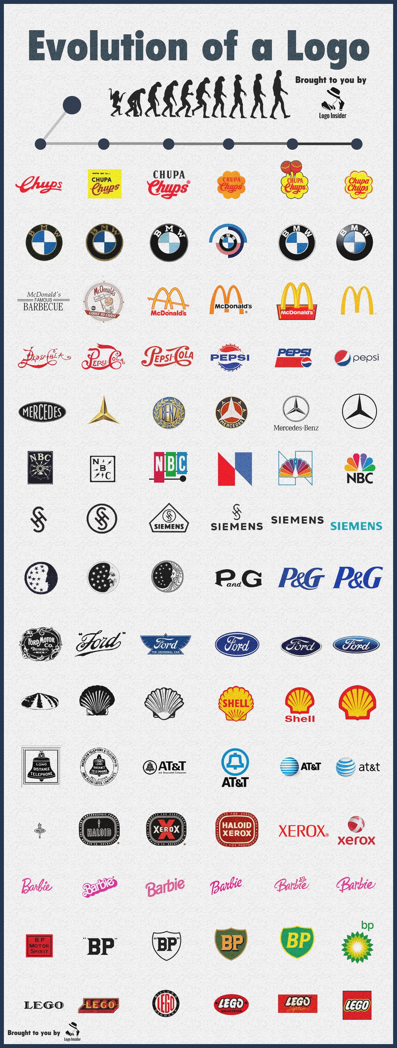 logo evolution of the most popular brands infographics